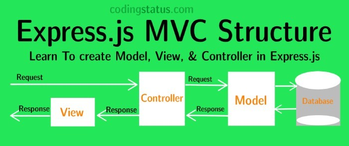 express mvc structure
