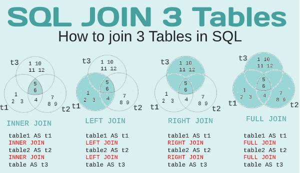 sql join 3 tables