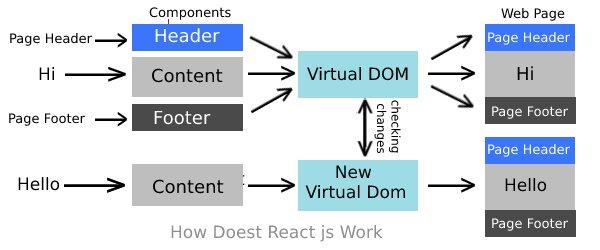 react js working diagram
