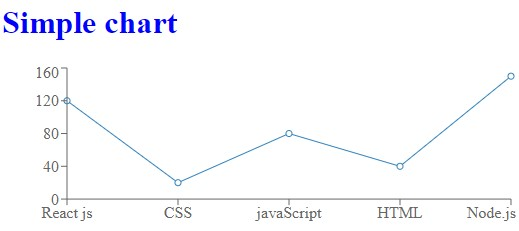 create charts in react js